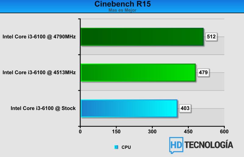 Comparacion de resultados OC i3-6100