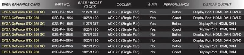 EVGA lanza nuevos modelos de GTX 950, ahora sin conector de energía 2