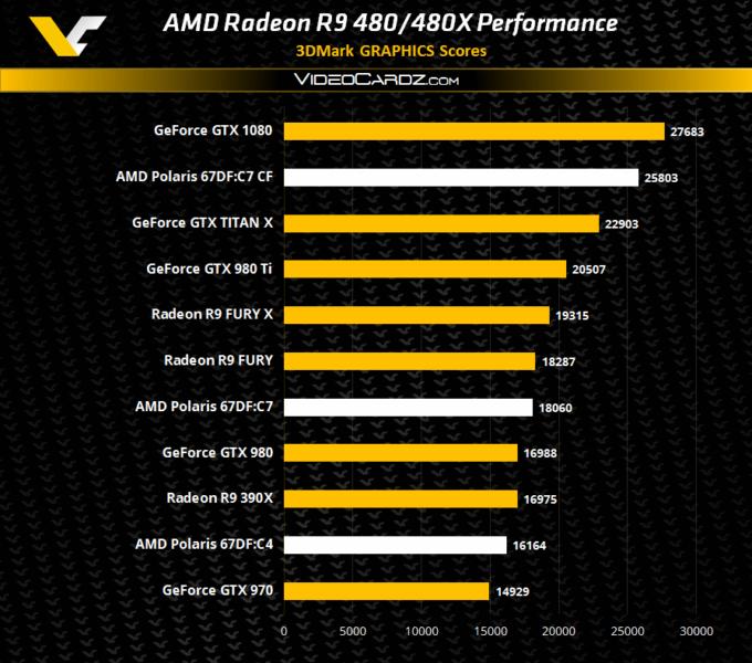 MD Radeon R9 480X igual de rendimiento que una Radeon R9 Fury