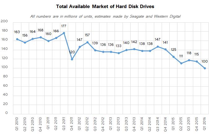 discos-duros-ventas