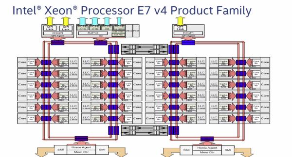 Intel lanza los nuevos procesadores Broadwell-ex con 24 nucleos y 48 hilos 2