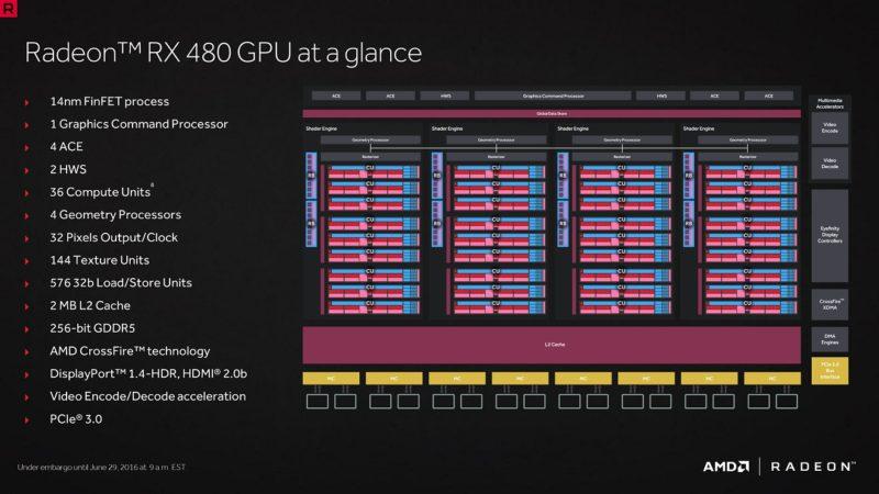 Arquitectura-AMD-Radeon-RX-480-1