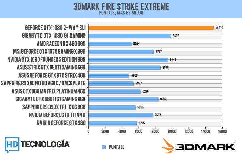 Benchmarks-SLI-GTX-1080-1