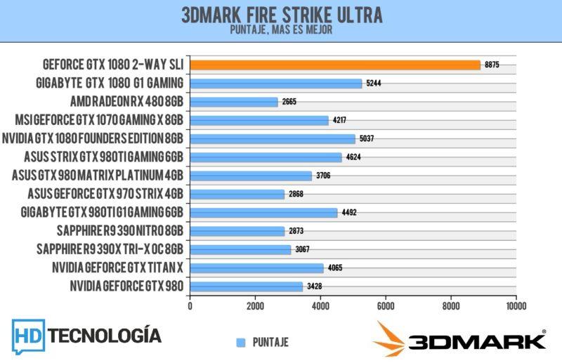 Benchmarks-SLI-GTX-1080-2